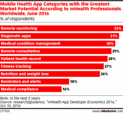 Health App category chart