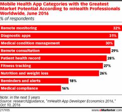 Health App category chart